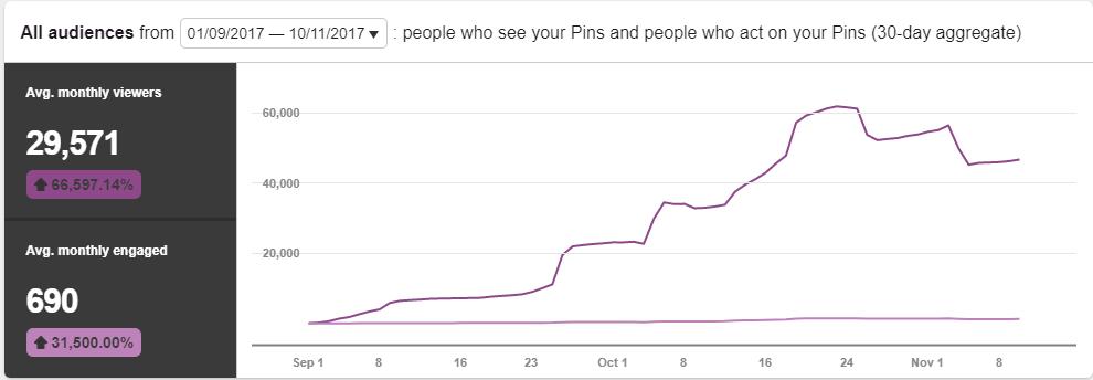 Pinterest traffic stats